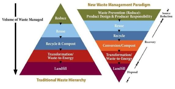 benefits-of-modern-landfill