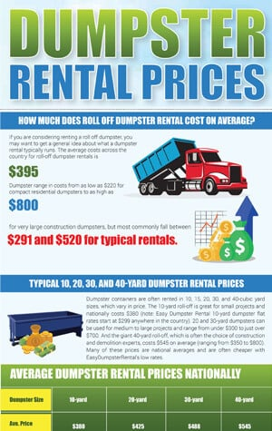 dumpster rental prices infographics preview
