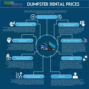 Dumpster Rental Prices Dumpster Prices Near Me